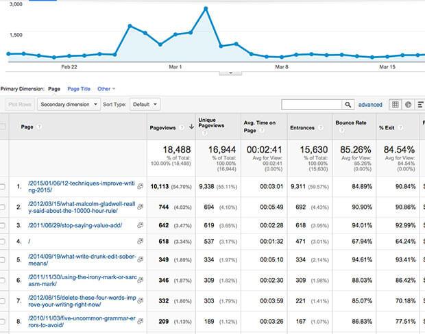 monsterinsights reporting metrics