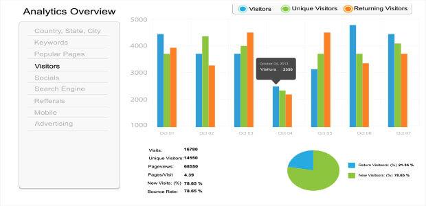 new vs. returning visitors engagement metrics