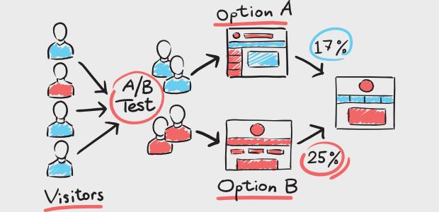 a/b testing split testing