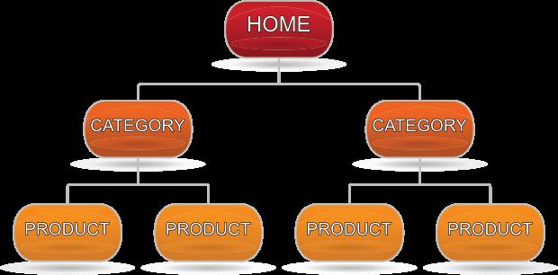 la struttura del sito piatta ti aiuterà a classificare più in alto un'esperienza utente dimprove