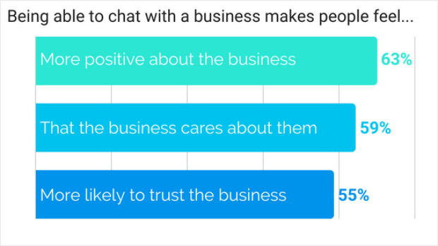 positive user reaction to business messaging