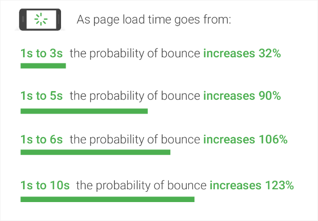 mobile page load speeds and bounce rates