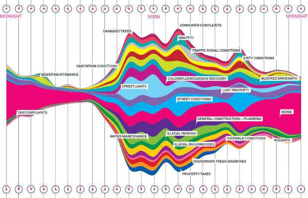 視覺敘事類型圖表圖表