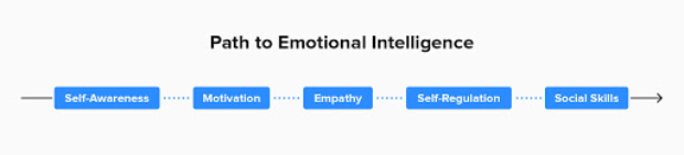 path to emotional intelligence