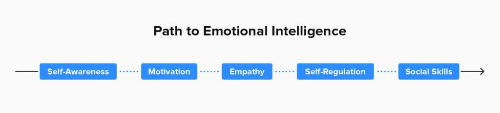 營銷中需要掌握情緒智力的5件事 1