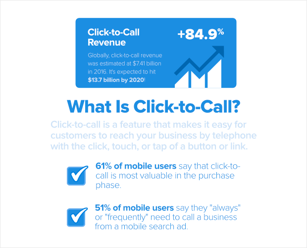 click to call is estimated to generate 13.7 billion in global revenue by 2020