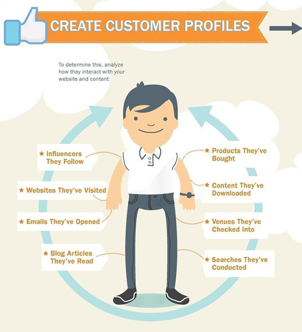 customer avatar • Digital marketing plan sample