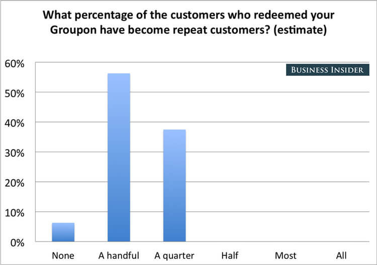 Business Insider survey shows only a handful of customers who redeemed Groupons became repeat customers.