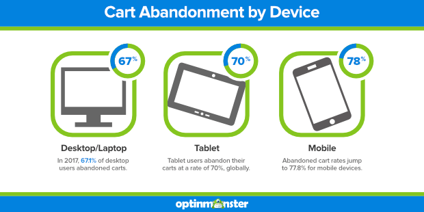 cart abandonment rate by device