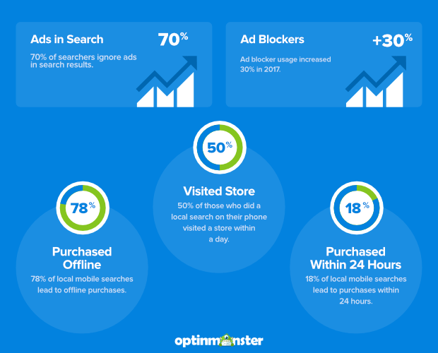 local search statistics and ad blocker search
