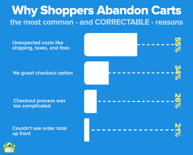 why shoppers abandon carts / abandoned cart reasons