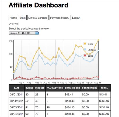 affiliate royale wordpress plugin dashboard