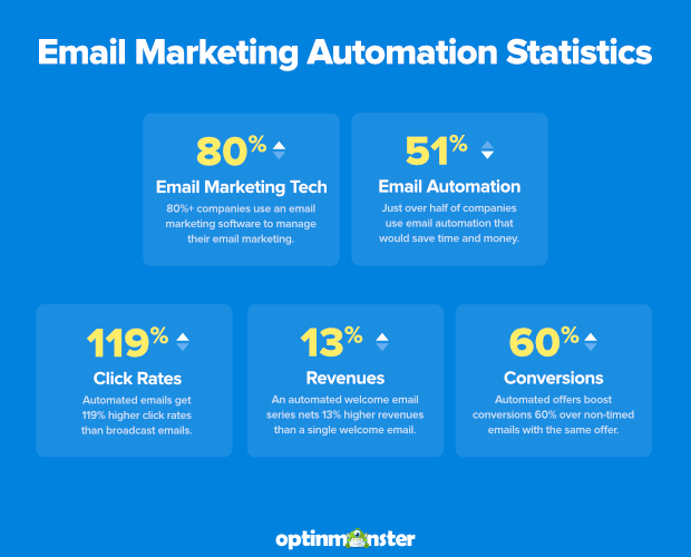 30 Best Email Marketing Automation Tools to Transform Your Business