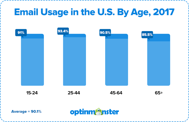email-usage-in-the-us-by-age