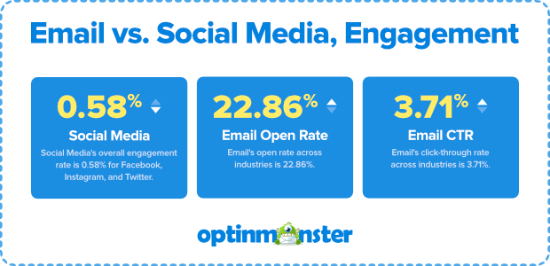 email vs social media engagement