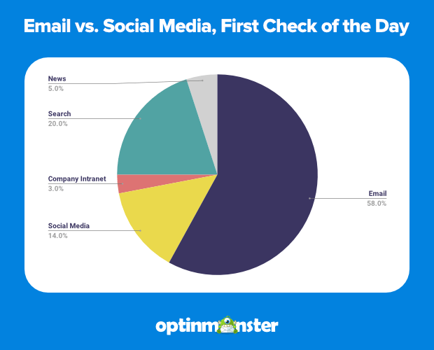 email vs social media, first online check of the day