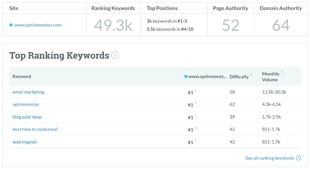 Find competitors keywords with Moz Link Explorer