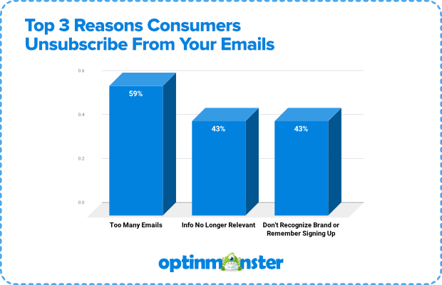 DMA Insight irrelevant emails - why subscribers unsubscribe from your emails
