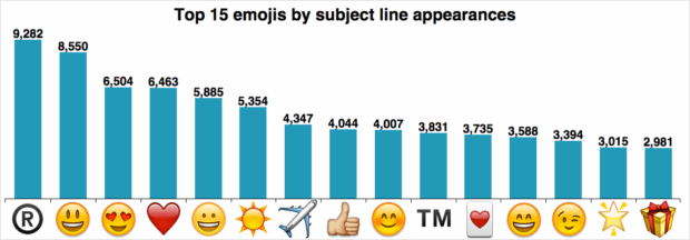 emojis popular in email subject lines