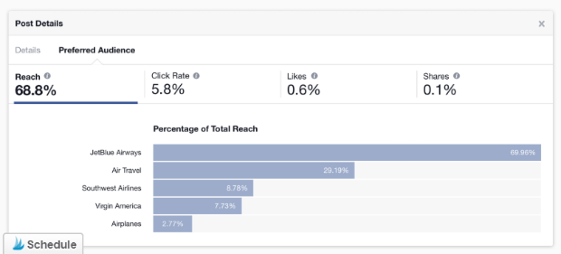 social media metrics - facebook reach example