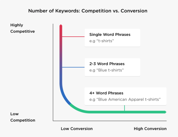 How to Choose the Right Keywords for SEO + FREE Guide