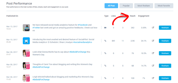 reach shown from socialpilot's dashboard