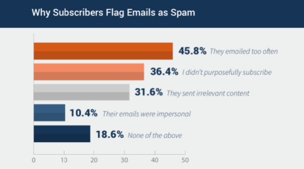 why subscribers flag email as spam