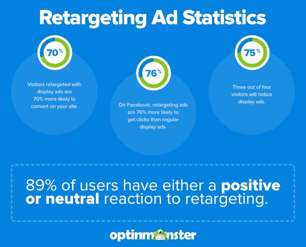 retargeting ad statistics