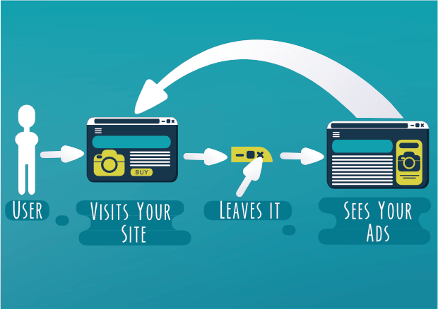 visual explanation of retargeting