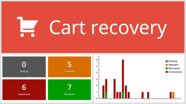 cart recovery for wordpress ecommerce plugin