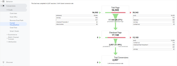 funnel visualization for goals in google analytics