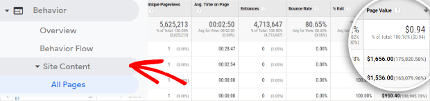page value from google analytics is a valuable content marketing roi metric