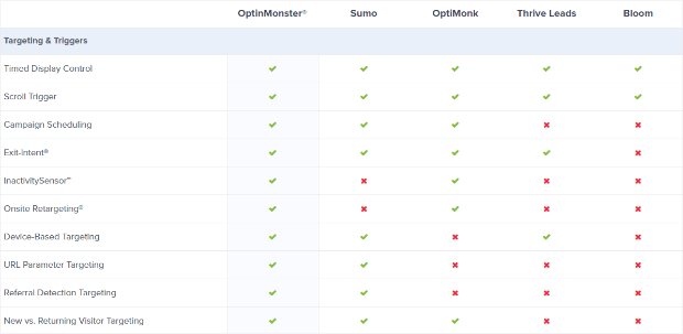 optinmonster competitor comparison