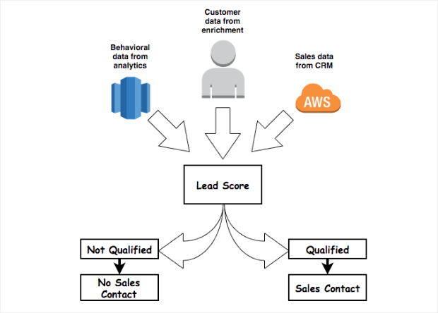 selling to qualified leads