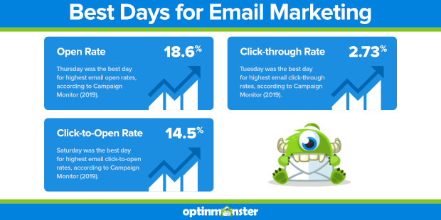 campaign monitor best days for email marketing