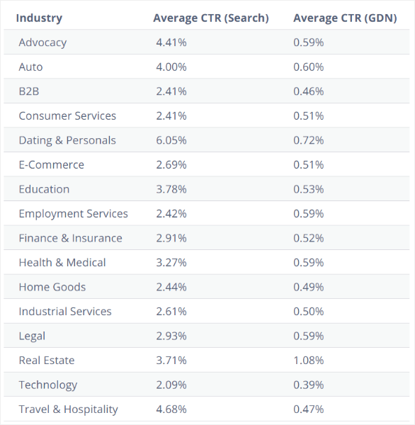 detail of average click-through rate by industry