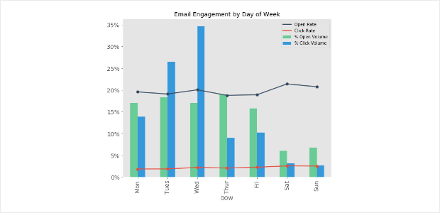 sendinblue email engagement by day of the week