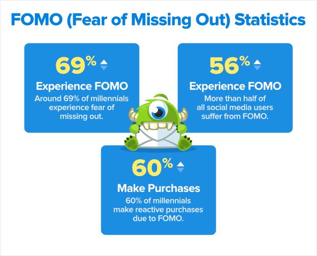 fomo statistics