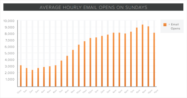 hubspot best email open time on sunday