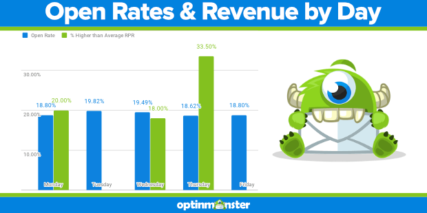 klayvio open rates and revenue by day
