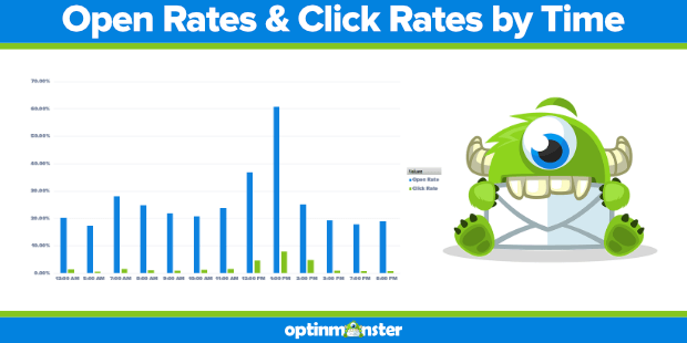 optinmonster email open and click rates by time of day