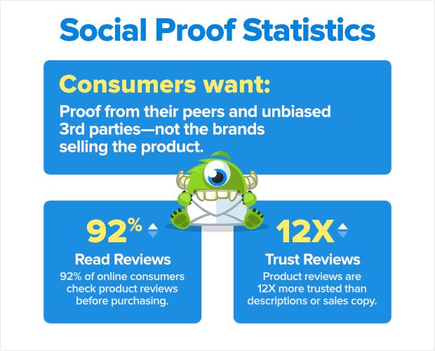 social proof statistics