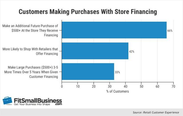 customers using store financing
