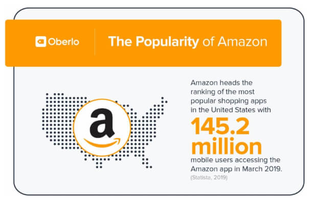 amazon-ecommerce-statistics