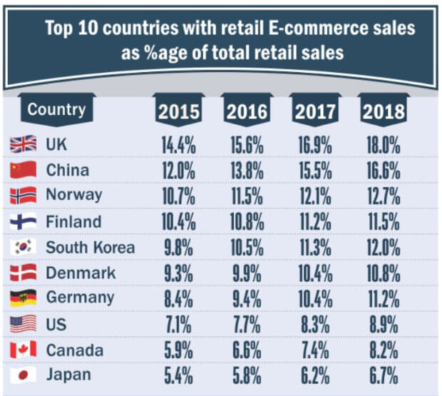 ecommerce-sales-by-country