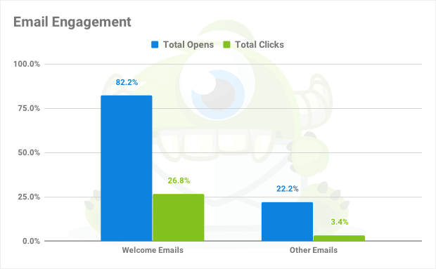 email engagement welcome emails compared to other emails