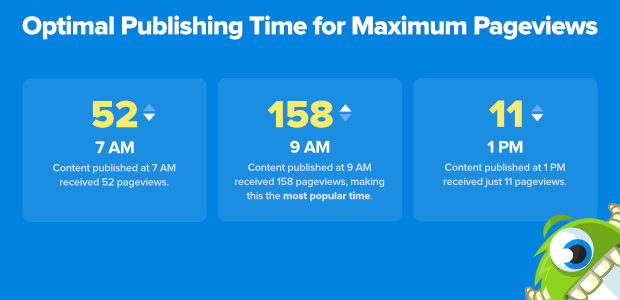 best time to publish for page views