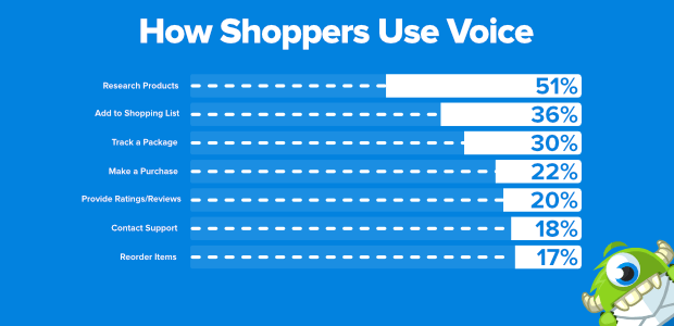 how shoppers use voice