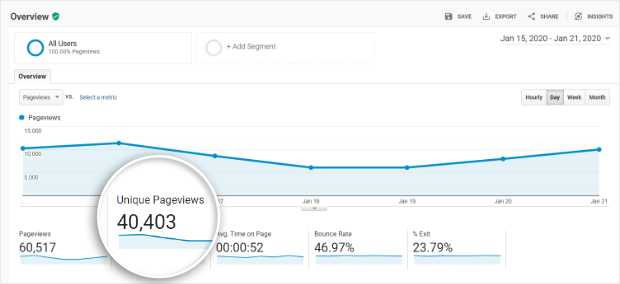 google analytics unique pageviews