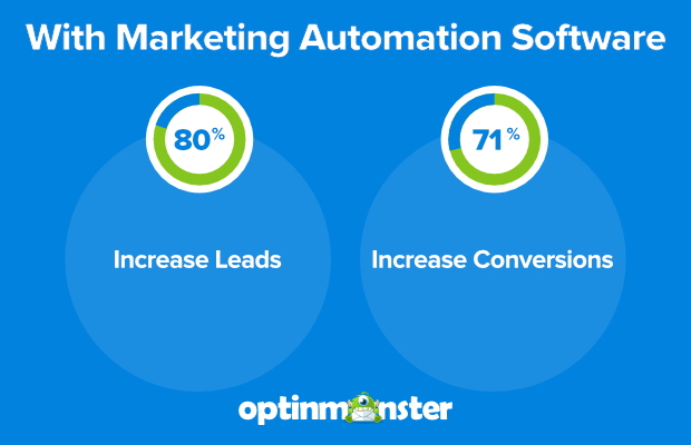 marketing automation software increases leads and conversions